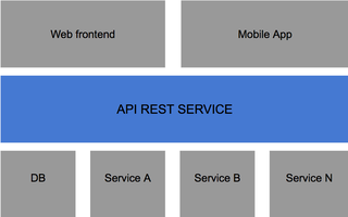 Servicios Web: Rest Java